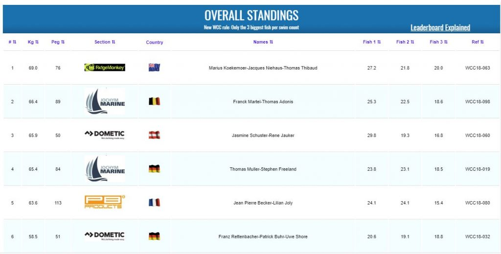 wcc 2018 final leaderboard results
